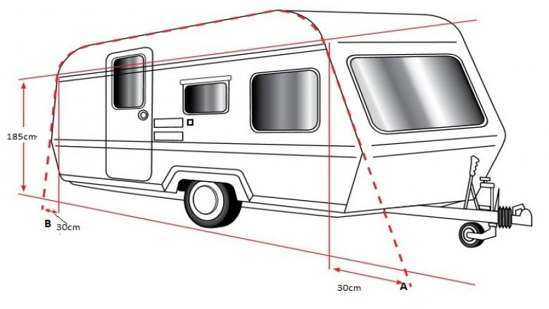 Wat is de juiste omloopmaat van de caravan?
