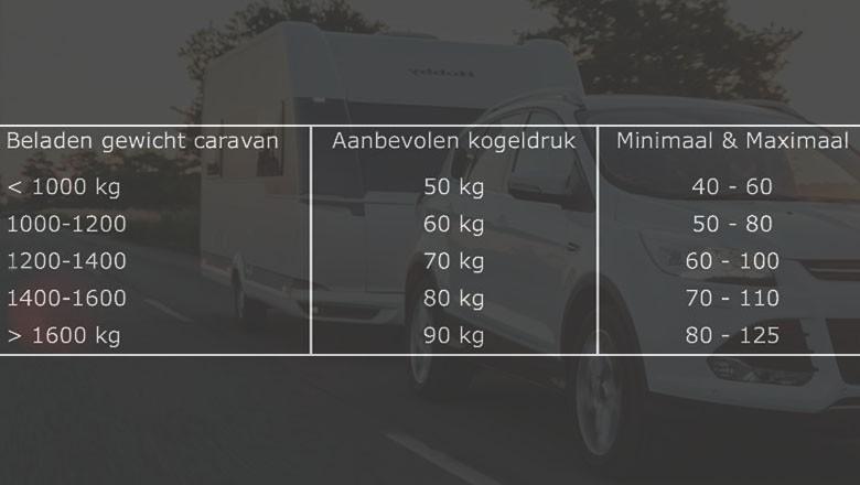 Kogeldruk van de caravan
