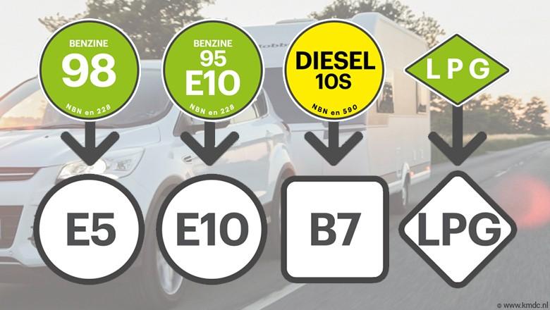 Brandstoffen aan de pomp krijgen extra EU-informatiesticker